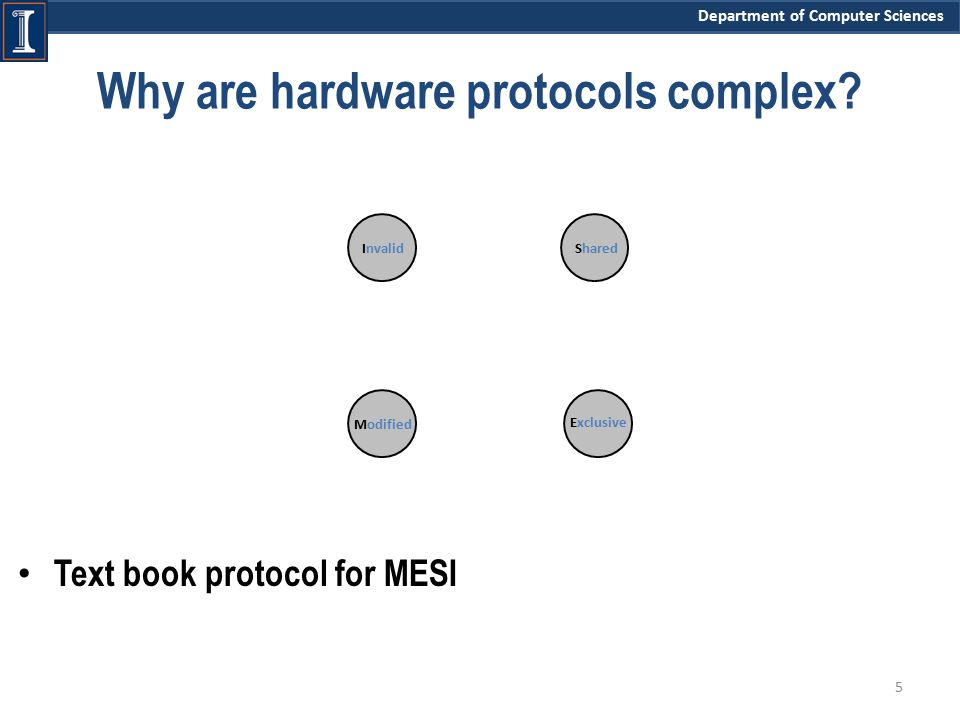 Department of Computer Sciences Why are hardware protocols complex? Text book protocol for MESI 5 InvalidShared Exclusive Modified