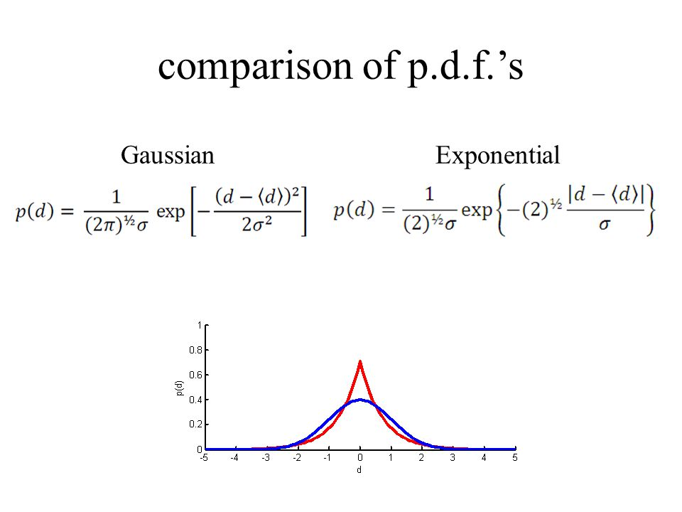 comparison of p.d.f.'s GaussianExponential