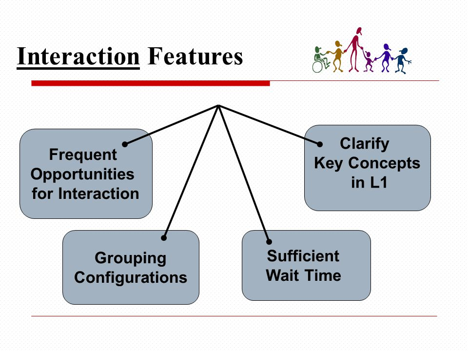Frequent Opportunities for Interaction Sufficient Wait Time Clarify Key Concepts in L1 Interaction Features Grouping Configurations