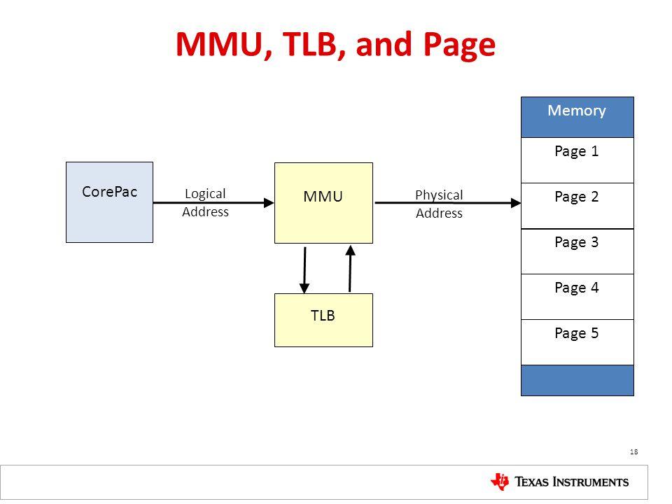 MMU, TLB, and Page CorePac MMU TLB Memory … Page 1 Page 2 Page 3 Page 4 Page 5 Logical Address Physical Address 18