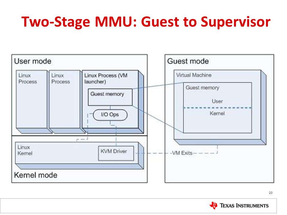 Two-Stage MMU: Guest to Supervisor 20