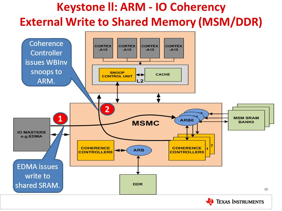 Keystone ll: ARM - IO Coherency External Write to Shared Memory (MSM/DDR) 1 2 EDMA issues write to shared SRAM. Coherence Controller issues WBInv snoo