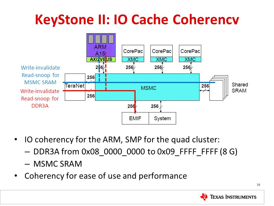 KeyStone II: IO Cache Coherency IO coherency for the ARM, SMP for the quad cluster: – DDR3A from 0x08_0000_0000 to 0x09_FFFF_FFFF (8 G) – MSMC SRAM Co