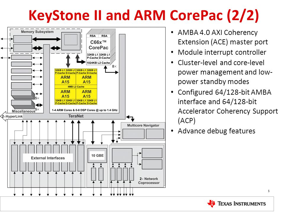 KeyStone II and ARM CorePac (2/2) AMBA 4.0 AXI Coherency Extension (ACE) master port Module interrupt controller Cluster-level and core-level power ma