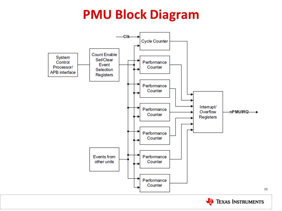 PMU Block Diagram 55