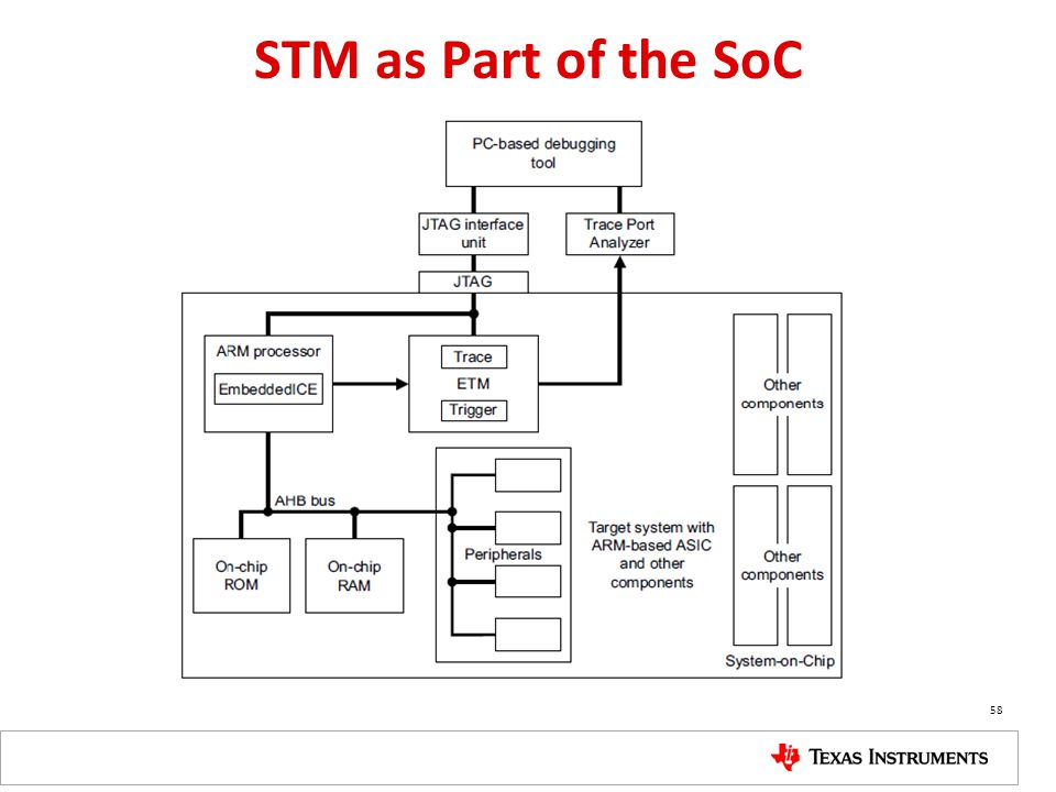STM as Part of the SoC 58