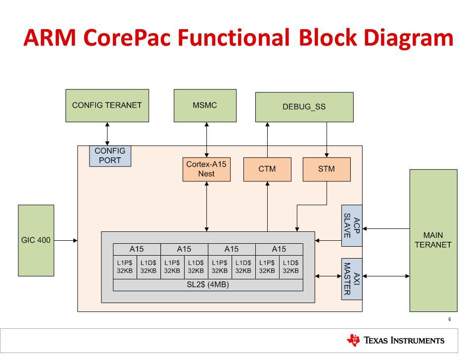 ARM CorePac Functional Block Diagram 6