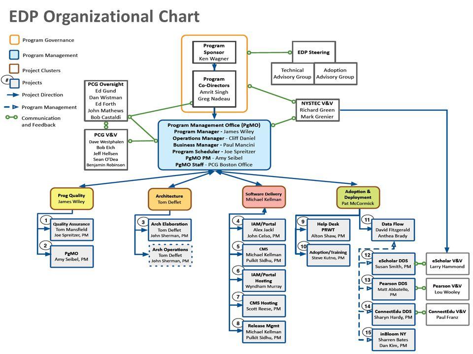 EDP Organizational Chart 21