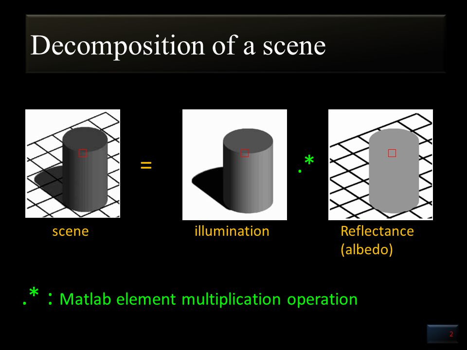 Image Formation 3 =.* scenereflectanceillumination Sensor response (camera or eyes) Light source power spectrum Object reflectance intensityresponseSensor response integration Pixel i signals : shutter speed, aperture size, quantization factor etc