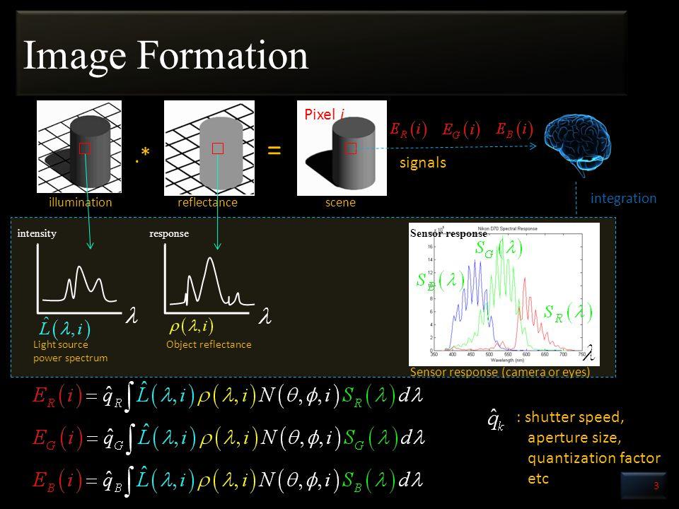 Image Formation 3 =.* scenereflectanceillumination Sensor response (camera or eyes) Light source power spectrum Object reflectance intensityresponseSensor response integration Pixel i signals : shutter speed, aperture size, quantization factor etc