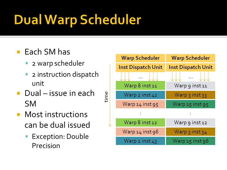  Each SM has  2 warp scheduler  2 instruction dispatch unit  Dual – issue in each SM  Most instructions can be dual issued  Exception: Double Precision Warp Scheduler Inst Dispatch Unit …… Warp 8 inst 11Warp 9 inst 11 Warp 2 inst 42Warp 3 inst 33 Warp 14 inst 95Warp 15 inst 95 :: Warp 8 inst 12Warp 9 inst 12 Warp 14 inst 96Warp 3 inst 34 Warp 2 inst 43Warp 15 inst 96 time