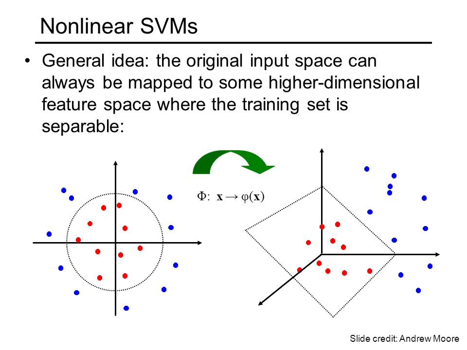 Φ: x → φ(x) Nonlinear SVMs General idea: the original input space can always be mapped to some higher-dimensional feature space where the training set is separable: Slide credit: Andrew Moore