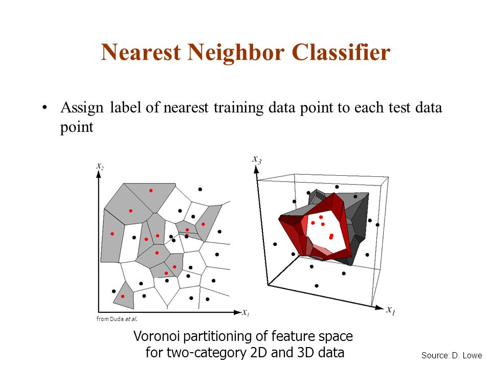 Nearest Neighbor Classifier Assign label of nearest training data point to each test data point Voronoi partitioning of feature space for two-category 2D and 3D data from Duda et al.