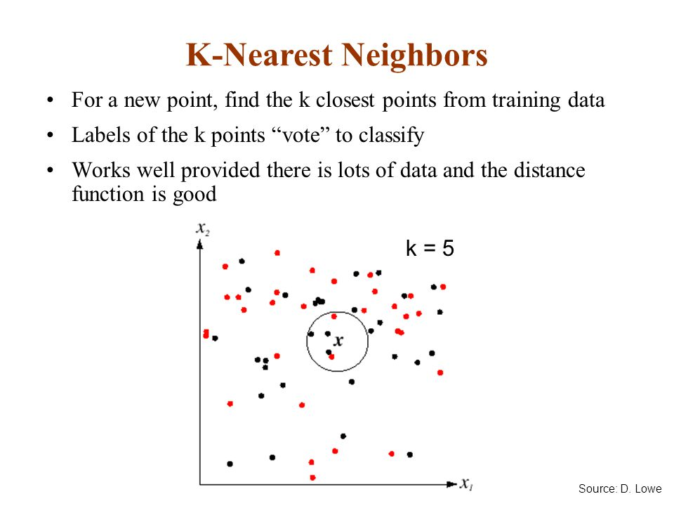 For a new point, find the k closest points from training data Labels of the k points vote to classify Works well provided there is lots of data and the distance function is good K-Nearest Neighbors k = 5 Source: D.