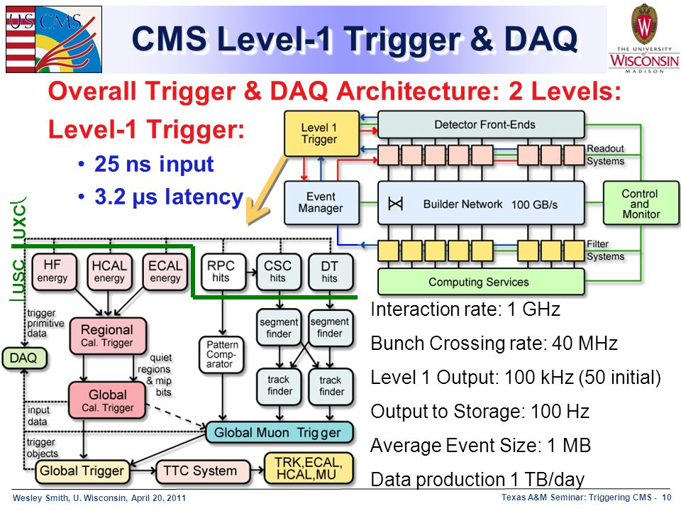 Wesley Smith, U. Wisconsin, April 20, 2011 Texas A&M Seminar: Triggering CMS - 10 CMS Level-1 Trigger & DAQ Overall Trigger & DAQ Architecture: 2 Leve