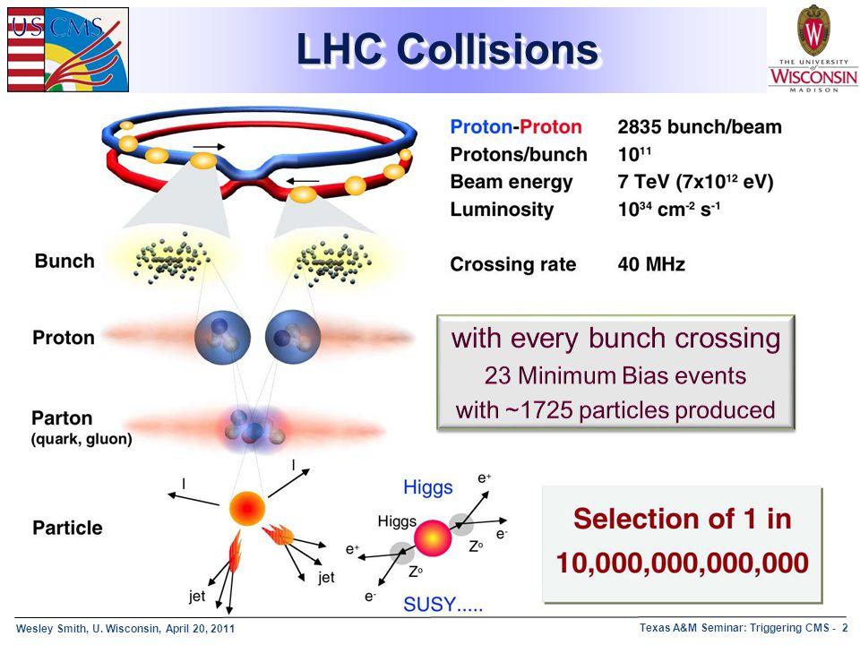 Wesley Smith, U. Wisconsin, April 20, 2011 Texas A&M Seminar: Triggering CMS - 2 LHC Collisions