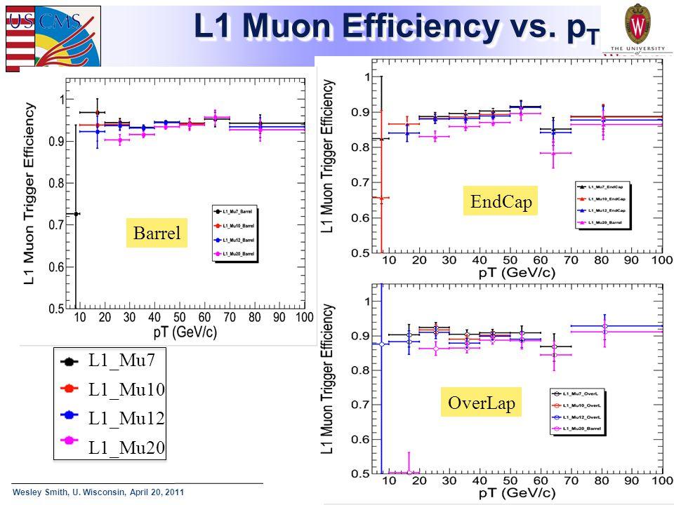 Wesley Smith, U. Wisconsin, April 20, 2011 Texas A&M Seminar: Triggering CMS - 26 L1 Muon Efficiency vs. p T 01/04/2011 Barrel EndCap OverLap L1_Mu7 L