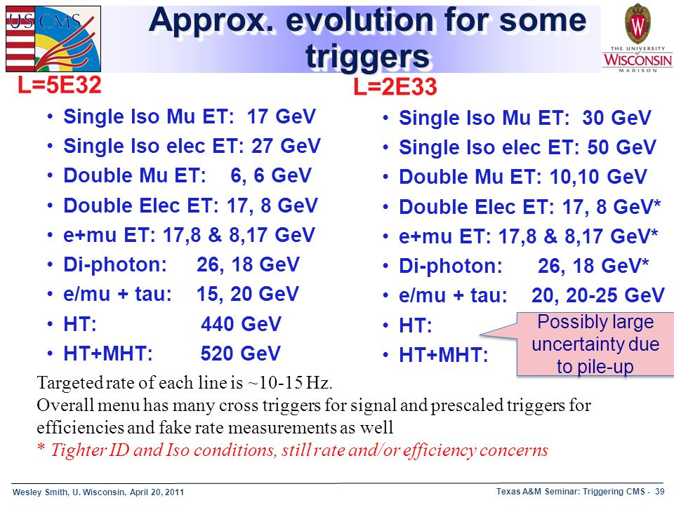 Wesley Smith, U. Wisconsin, April 20, 2011 Texas A&M Seminar: Triggering CMS - 39 Approx. evolution for some triggers L=5E32 Single Iso Mu ET: 17 GeV