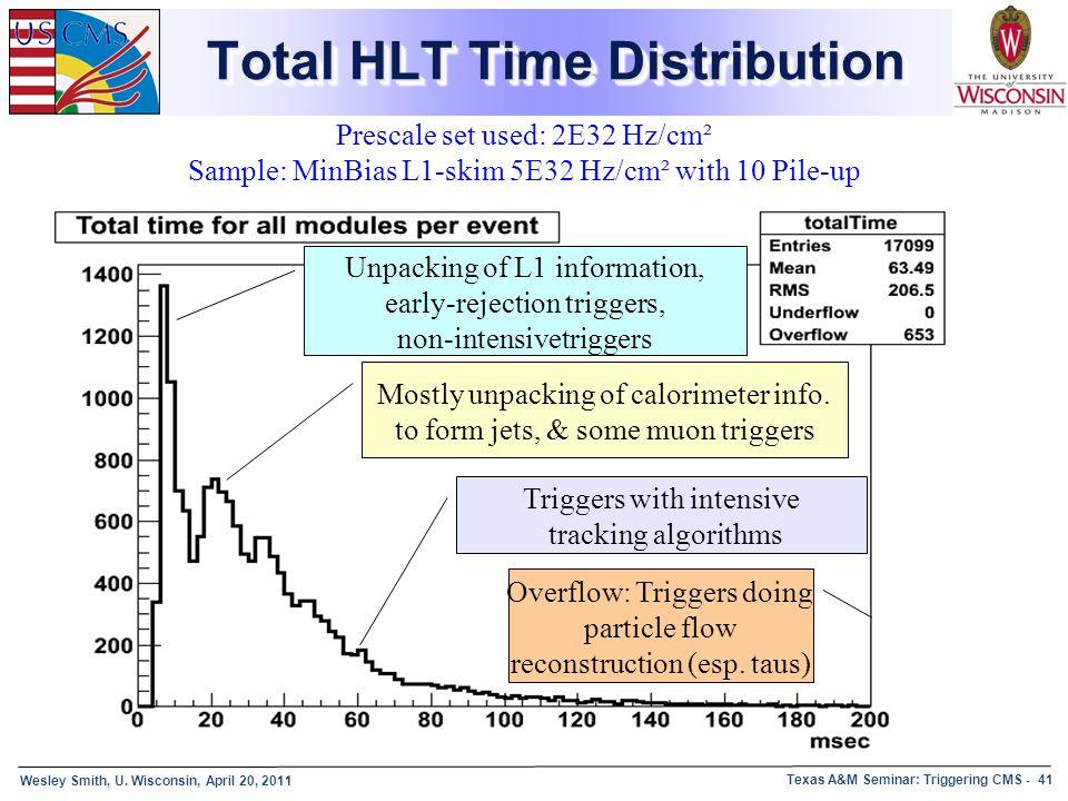 Wesley Smith, U. Wisconsin, April 20, 2011 Texas A&M Seminar: Triggering CMS - 41 Prescale set used: 2E32 Hz/cm² Sample: MinBias L1-skim 5E32 Hz/cm² w