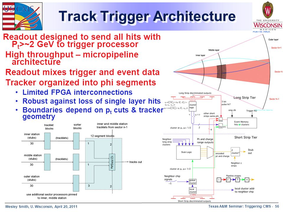 Wesley Smith, U. Wisconsin, April 20, 2011 Texas A&M Seminar: Triggering CMS - 56 Track Trigger Architecture Readout designed to send all hits with P