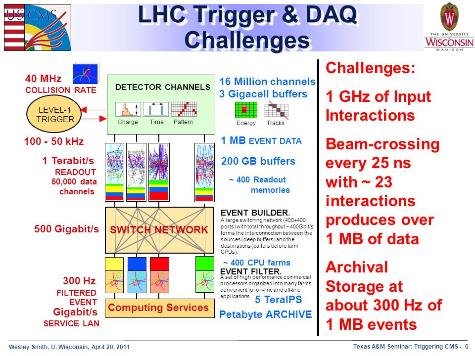 Wesley Smith, U. Wisconsin, April 20, 2011 Texas A&M Seminar: Triggering CMS - 6 LHC Trigger & DAQ Challenges Computing Services 16 Million channels C