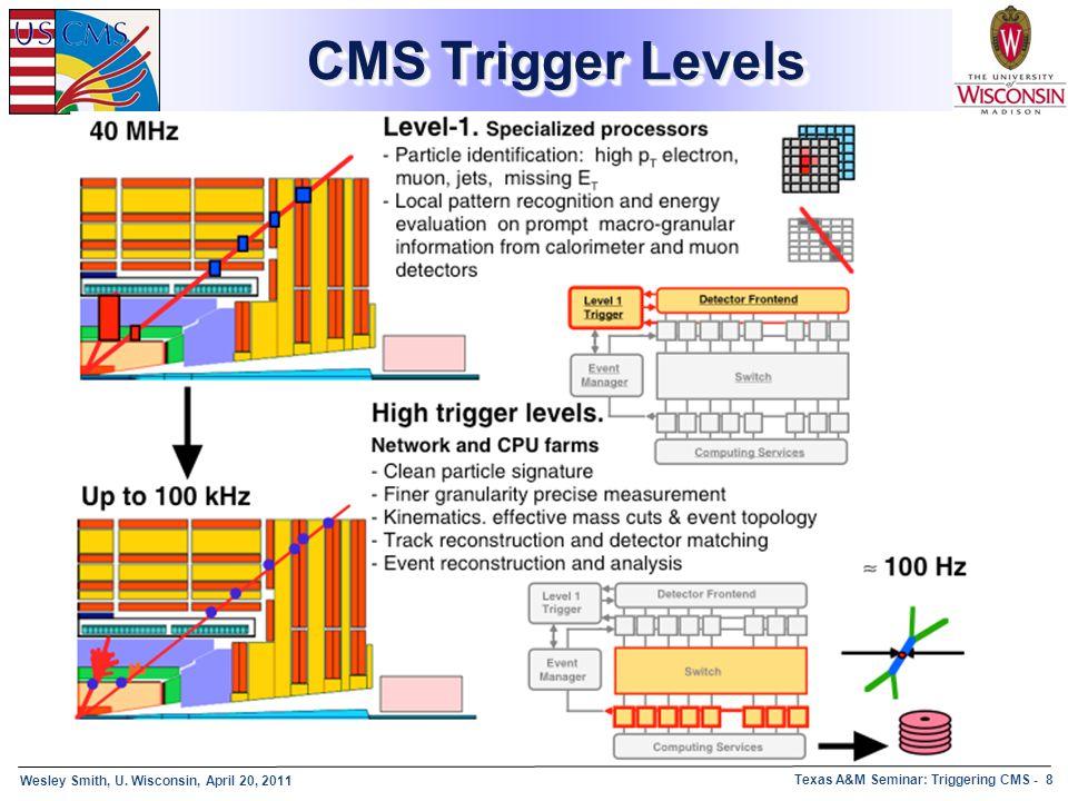 Wesley Smith, U. Wisconsin, April 20, 2011 Texas A&M Seminar: Triggering CMS - 8 CMS Trigger Levels