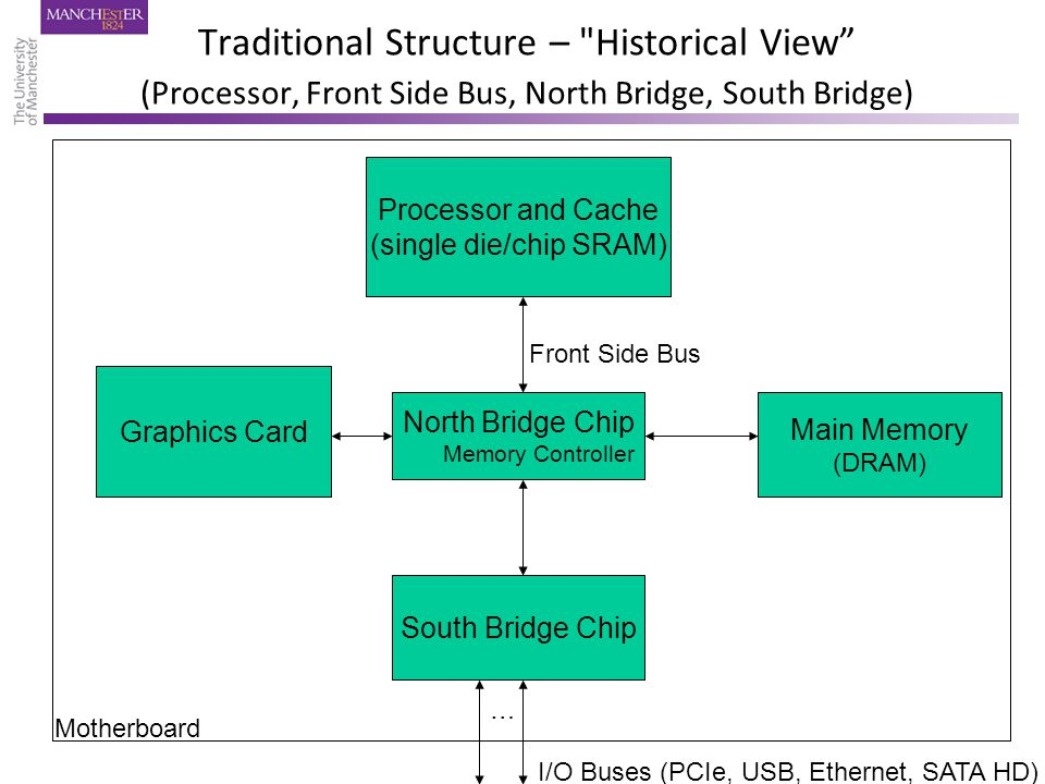 Front Side Bus Traditional Structure – Historical View (Processor, Front Side Bus, North Bridge, South Bridge) Main Memory (DRAM) Processor and Cache (single die/chip SRAM) North Bridge Chip Memory Controller Graphics Card Motherboard South Bridge Chip I/O Buses (PCIe, USB, Ethernet, SATA HD) …