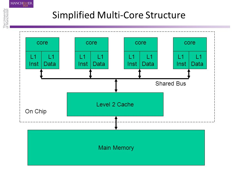 Simplified Multi-Core Structure core L1 Inst Data core L1 Inst Data core L1 Inst Data core L1 Inst Data Level 2 Cache Main Memory On Chip Shared Bus