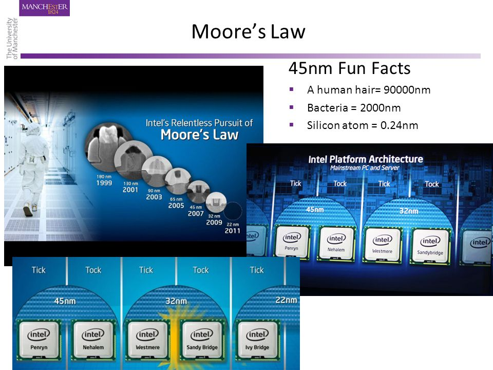 Moore's Law 45nm Fun Facts  A human hair= 90000nm  Bacteria = 2000nm  Silicon atom = 0.24nm