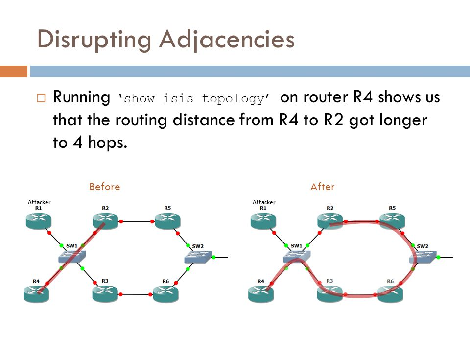 Disrupting Adjacencies Attacker Attacker  Running 'show isis topology' on router R4 shows us that the routing distance from R4 to R2 got longer to 4 hops.