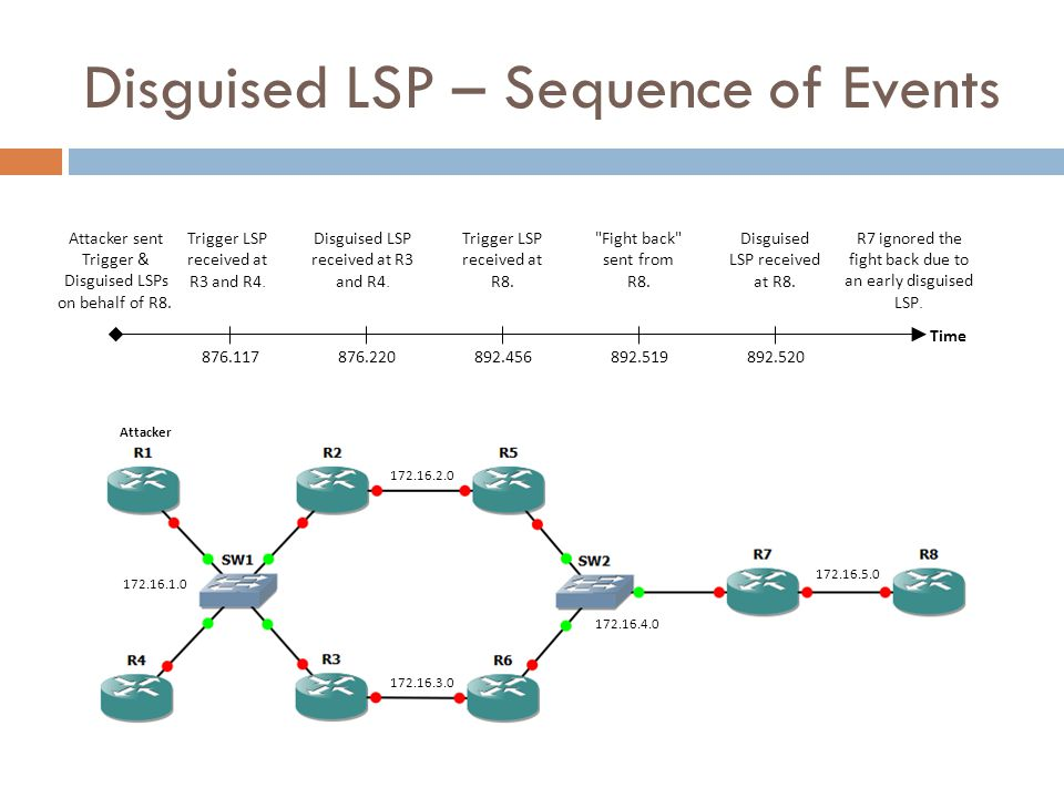 Disguised LSP – Sequence of Events 876.117876.220892.520892.456892.519 Trigger LSP received at R3 and R4. Disguised LSP received at R3 and R4. Trigger