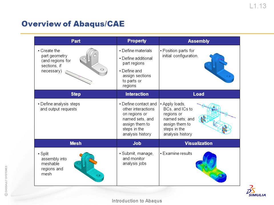 L1.13 Introduction to Abaqus Overview of Abaqus/CAE Create the part geometry (and regions for sections, if necessary) Position parts for initial confi