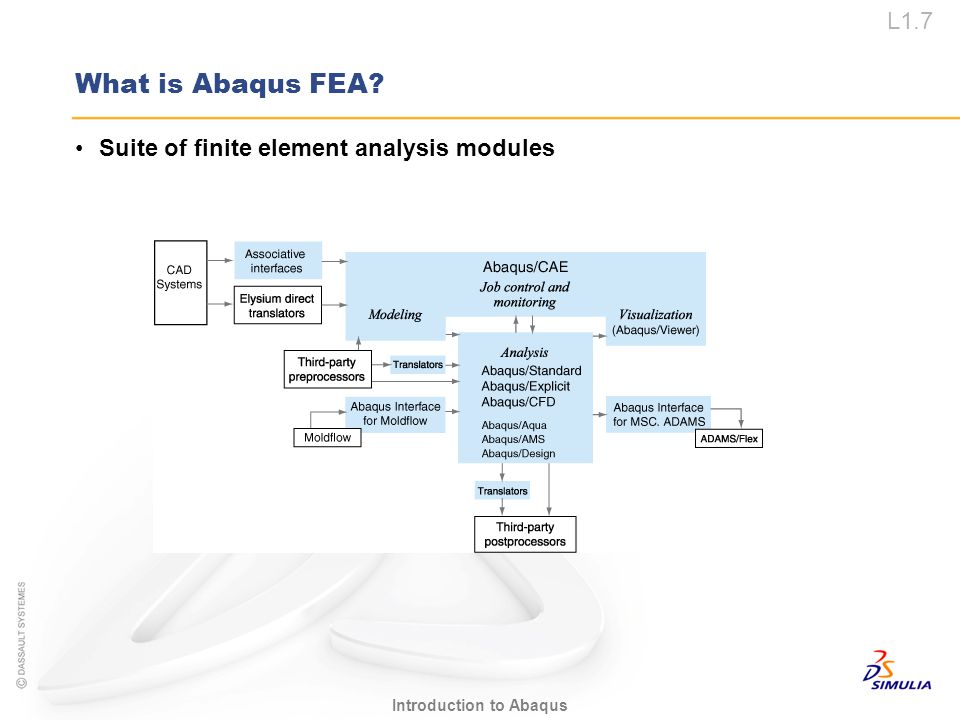 L1.7 Introduction to Abaqus What is Abaqus FEA? Suite of finite element analysis modules