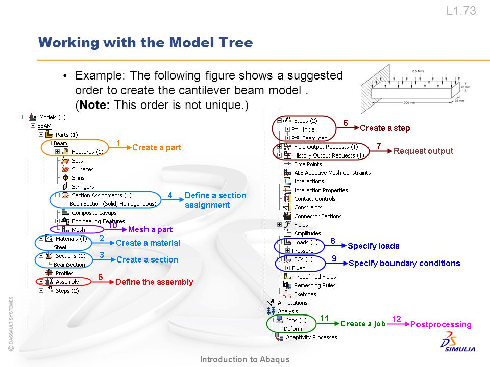 L1.73 Introduction to Abaqus Working with the Model Tree Example: The following figure shows a suggested order to create the cantilever beam model. (N