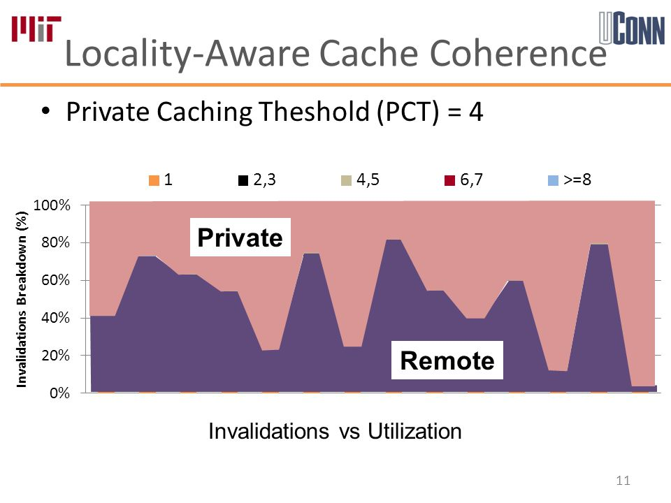 Locality-Aware Cache Coherence 11 Invalidations vs Utilization Private Caching Theshold (PCT) = 4 Remote Private