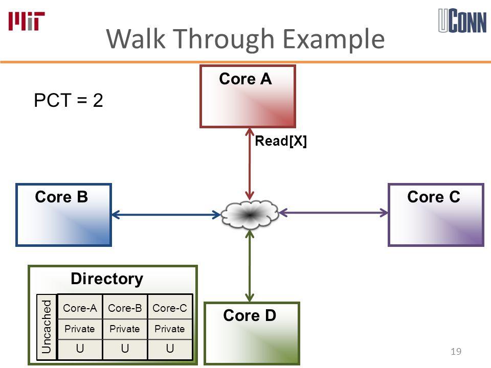 Walk Through Example 19 Core-A Private U Core-B Private U Core-C Private U Directory Core A Core B Core D Core C PCT = 2 Uncached Read[X]