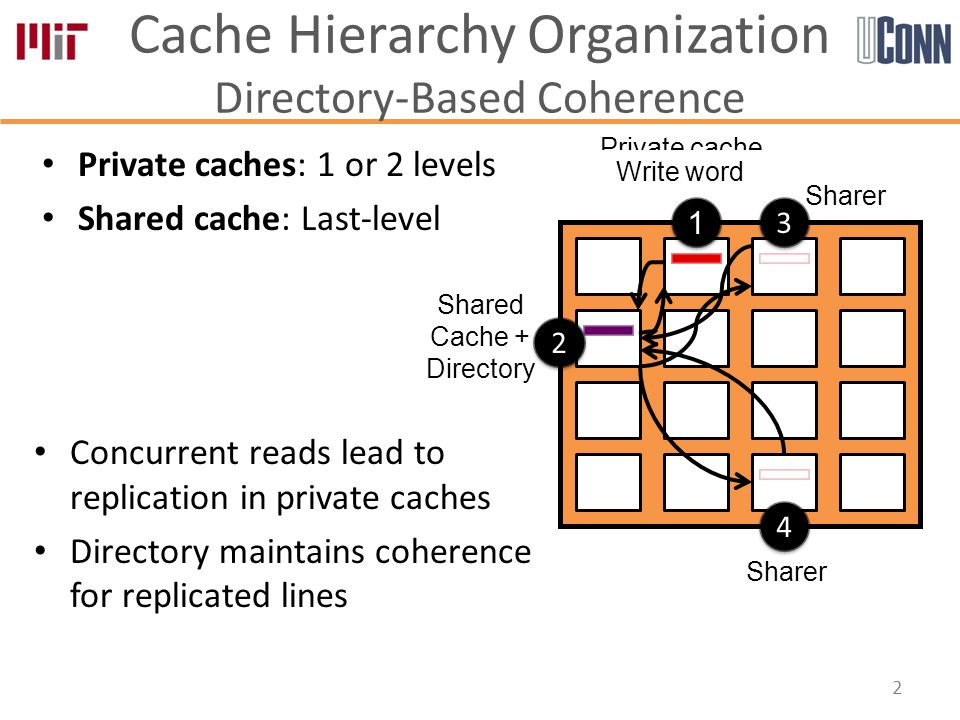 Cache Hierarchy Organization Directory-Based Coherence 2 Private cache Write miss 1 1 2 2 Shared Cache + Directory 4 4 Sharer 3 3 Private caches: 1 or 2 levels Shared cache: Last-level Write word Concurrent reads lead to replication in private caches Directory maintains coherence for replicated lines