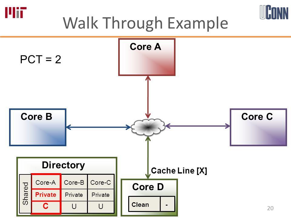 Walk Through Example 20 Core-B Private U Core-A Private C Core-C Private U Directory Core A Core B Core D Core C Shared PCT = 2 Cache Line [X] Clean -