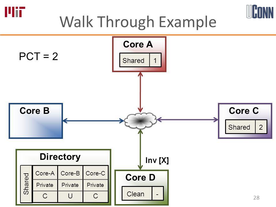 Walk Through Example 28 Core-A Private C Core-B Private U Core-C Private C Directory Core A Core B Core D Core C PCT = 2 Shared Shared 1 Shared 2 Inv [X] Clean -