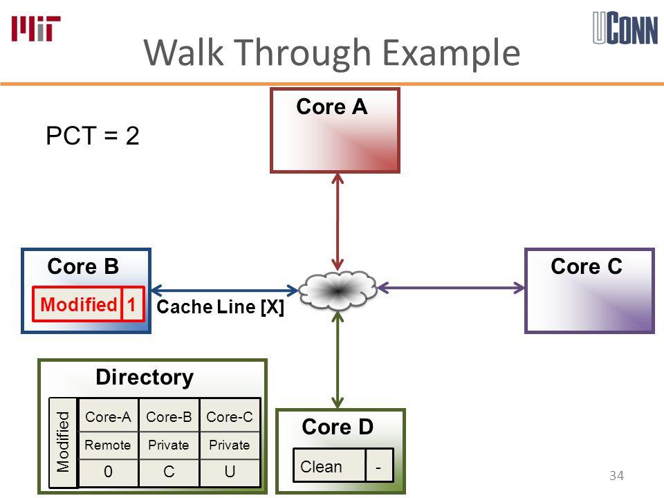 Walk Through Example 34 Core-A Remote 0 Core-B Private C Core-C Private U Directory Core A Core B Core D Core C PCT = 2 Modified Modified 1 Cache Line [X] Clean -
