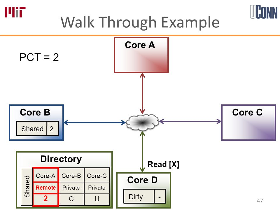Walk Through Example 47 Core-B Private C Core-A Remote 2 Core-C Private U Directory Core A Core B Core D Core C PCT = 2 Shared Shared 2 Dirty - Read [X]