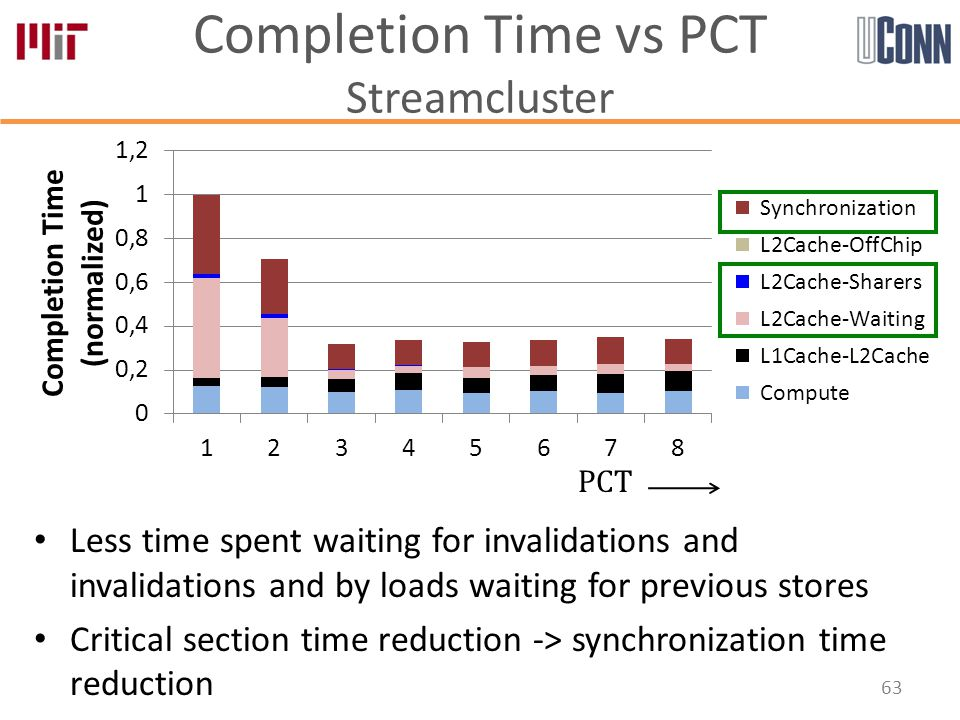 Completion Time vs PCT Streamcluster Less time spent waiting for invalidations and invalidations and by loads waiting for previous stores Critical section time reduction -> synchronization time reduction 63 PCT