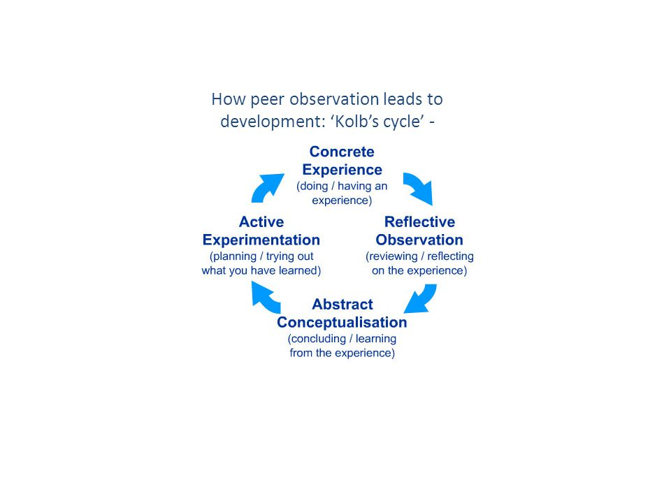 How peer observation leads to development: 'Kolb's cycle' -