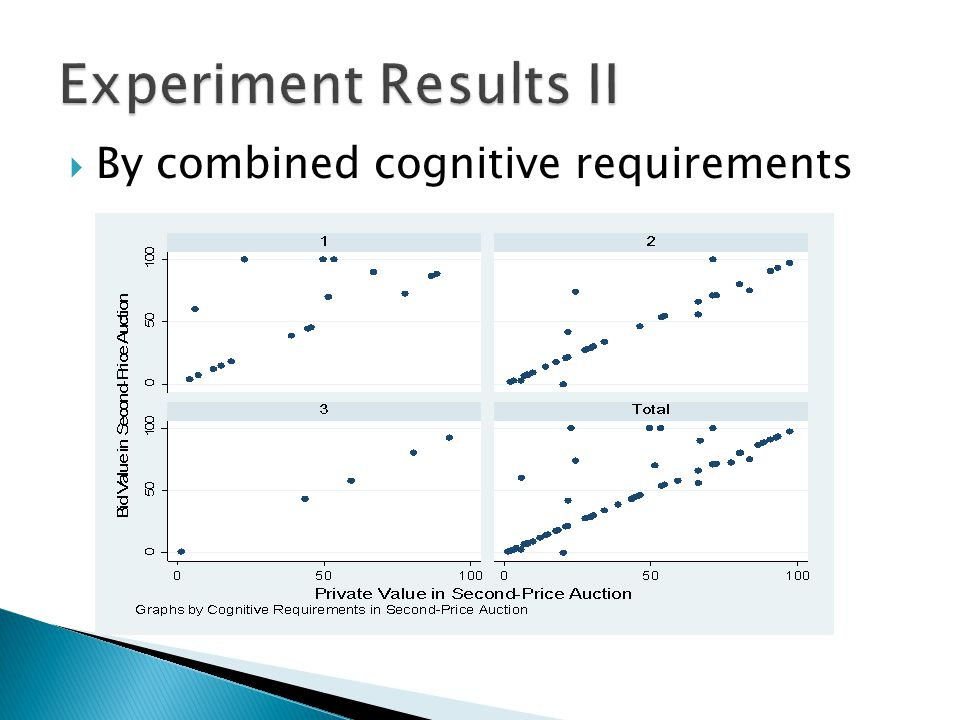  By combined cognitive requirements