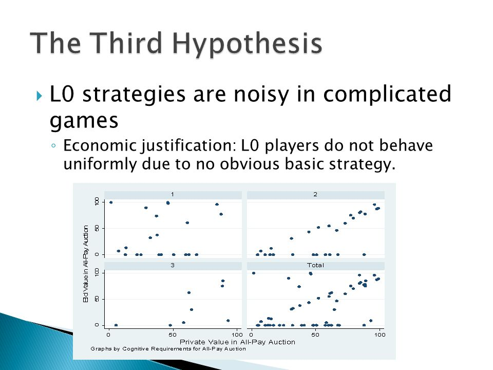  L0 strategies are noisy in complicated games ◦ Economic justification: L0 players do not behave uniformly due to no obvious basic strategy.
