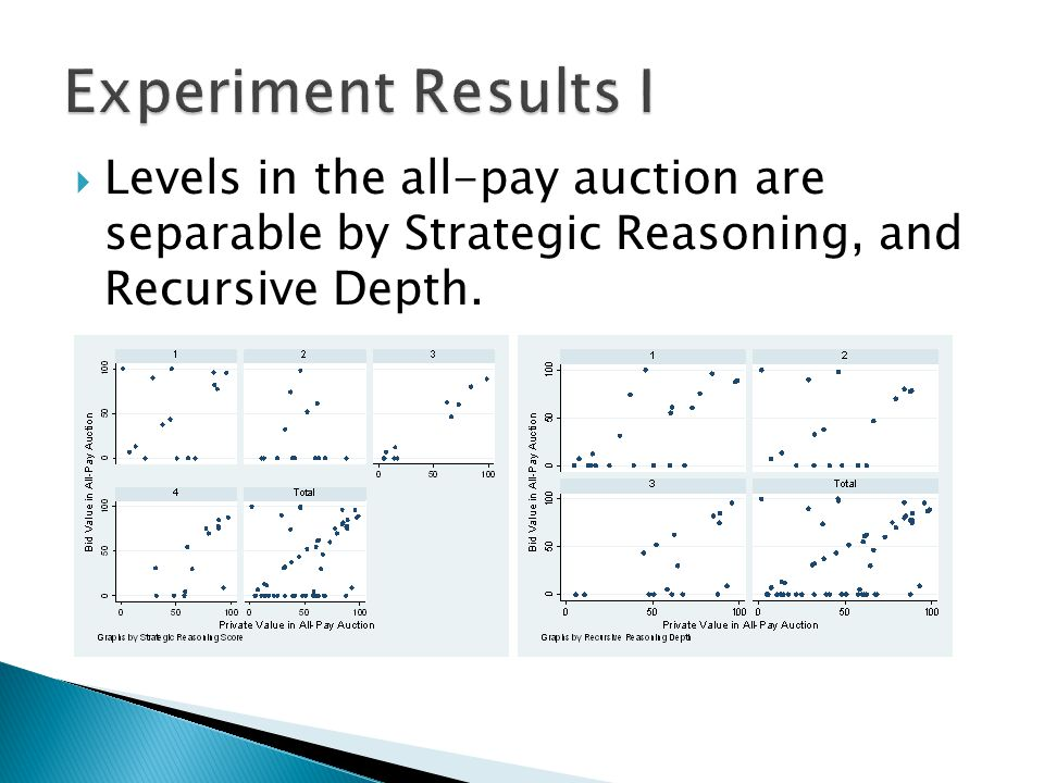  Levels in the all-pay auction are not separable by Bayesian Maturities and Backward Induction.