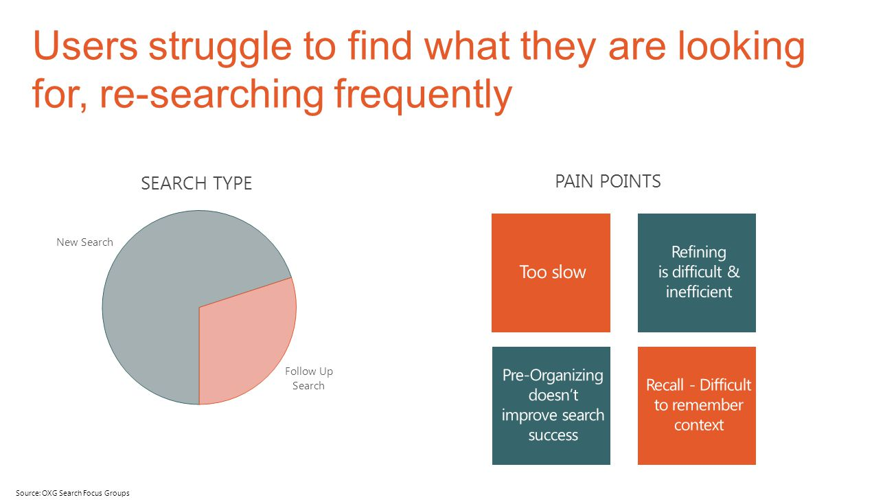 Users struggle to find what they are looking for, re-searching frequently Source: OXG Search Focus Groups PAIN POINTS