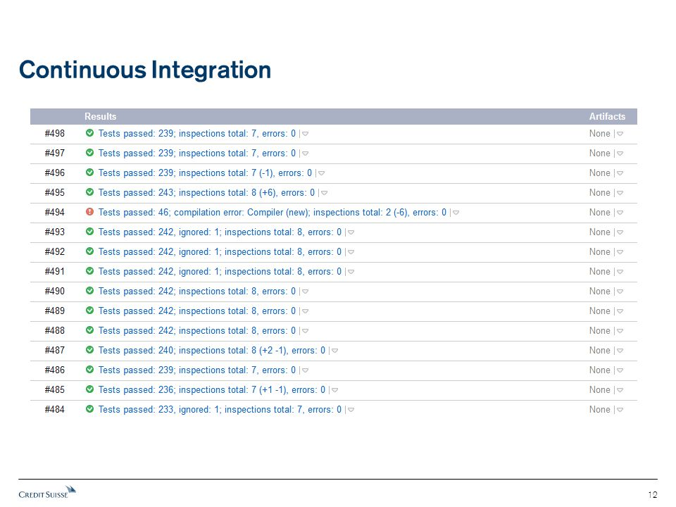 Continuous Integration 12