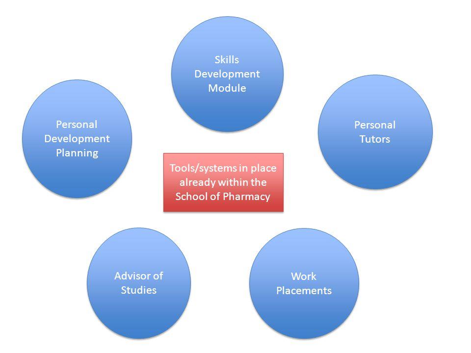 Personal Development Planning Personal Tutors Advisor of Studies Work Placements Skills Development Module Improve Employability of Pharmacy graduates