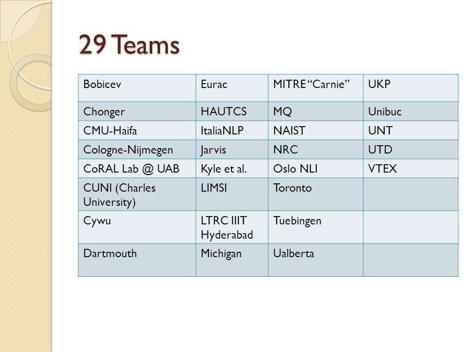 "29 Teams BobicevEuracMITRE ""Carnie""UKP ChongerHAUTCSMQUnibuc CMU-HaifaItaliaNLPNAISTUNT Cologne-NijmegenJarvisNRCUTD CoRAL Lab @ UABKyle et al.Oslo NL"